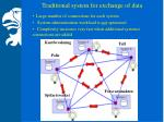 traditional system for exchange of data