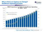 why is there an urgency to change healthcare spending growth