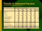 trends in selected factors central illinois fbfm associations