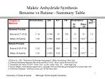 maleic anhydride synthesis benzene vs butane summary table