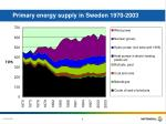 primary energy supply in sweden 1970 2003