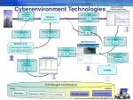 cyberenvironment technologies