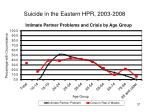 suicide in the eastern hpr 2003 200837