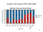 suicide in the eastern hpr 2003 200856