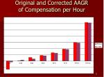 original and corrected aagr of compensation per hour