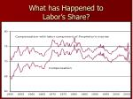 what has happened to labor s share