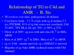 relationship of tg to c4d and amr b sis