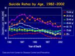 suicide rates by age 1982 2002