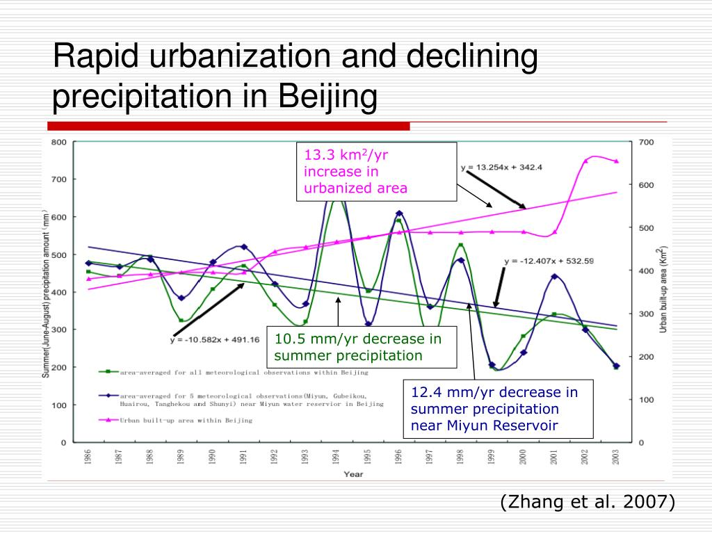 Rapid urbanization and declining precipitation in Beijing