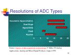 resolutions of adc types