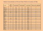 radon concentration in private water wells in counties of ohio