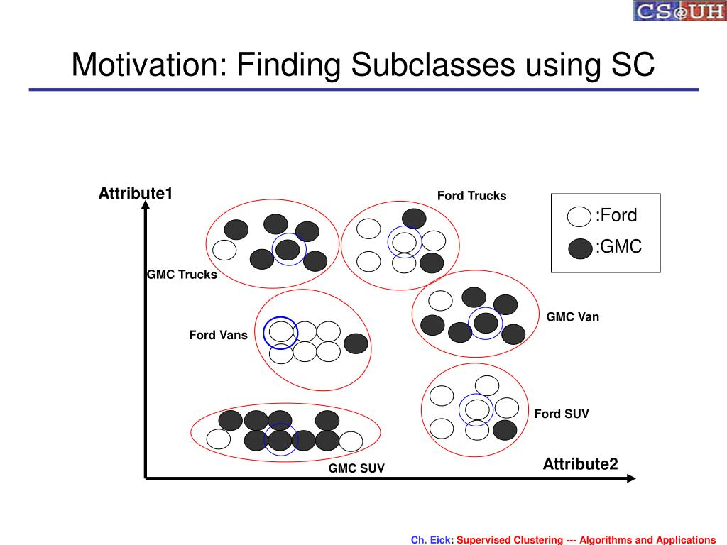 Motivation: Finding Subclasses using SC