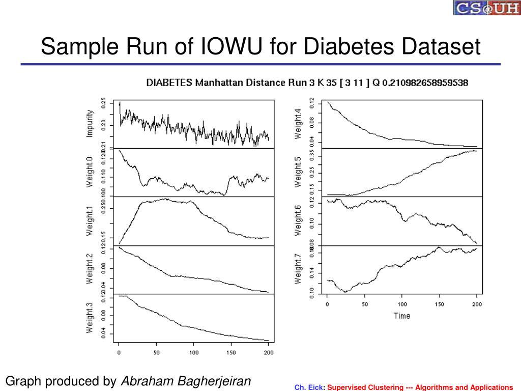 Sample Run of IOWU for Diabetes Dataset