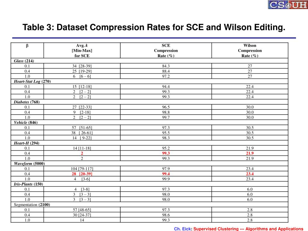 Table 3: Dataset Compression Rates for SCE and Wilson Editing.