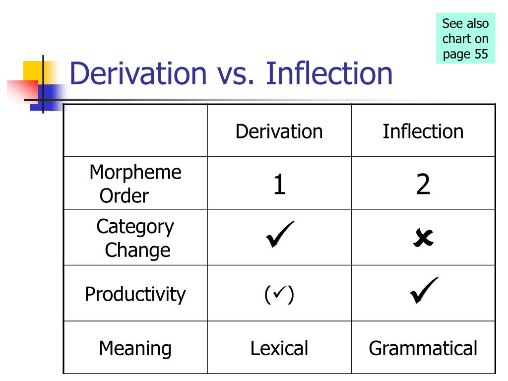 Derivation vs. Inflection