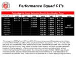 performance squad ct s3