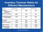 inventory turnover ratios for different manufacturers