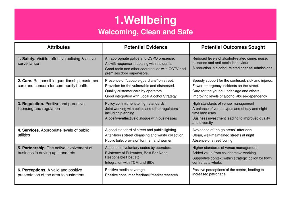 1.Wellbeing