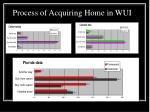 process of acquiring home in wui
