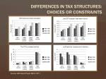 differences in tax structures choices or constraints