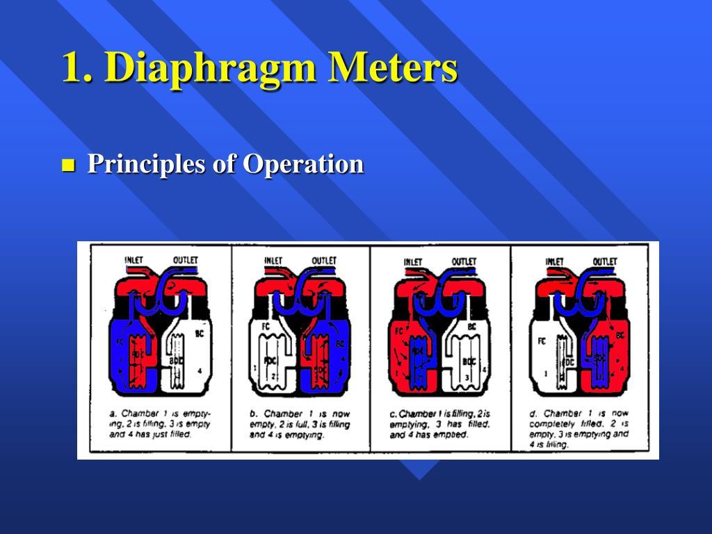 1 diaphragm meters l.