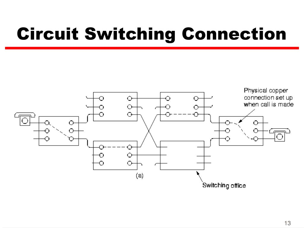 Circuit Switching Connection