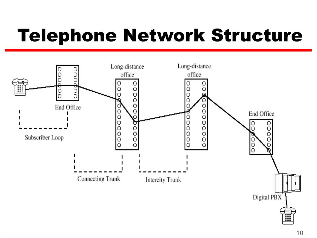 Telephone Network Structure