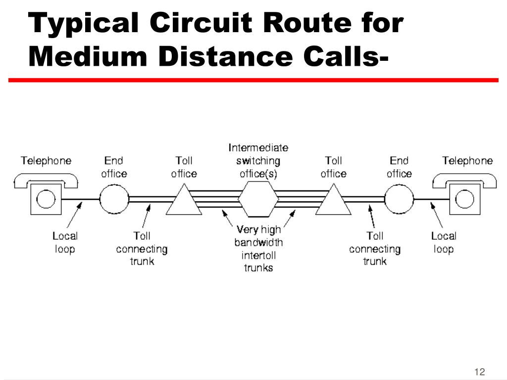 Typical Circuit Route for Medium Distance Calls-