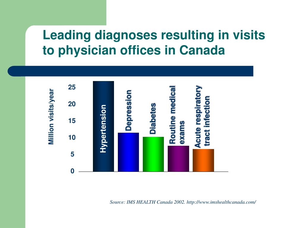 Leading diagnoses resulting in visits to physician offices in Canada