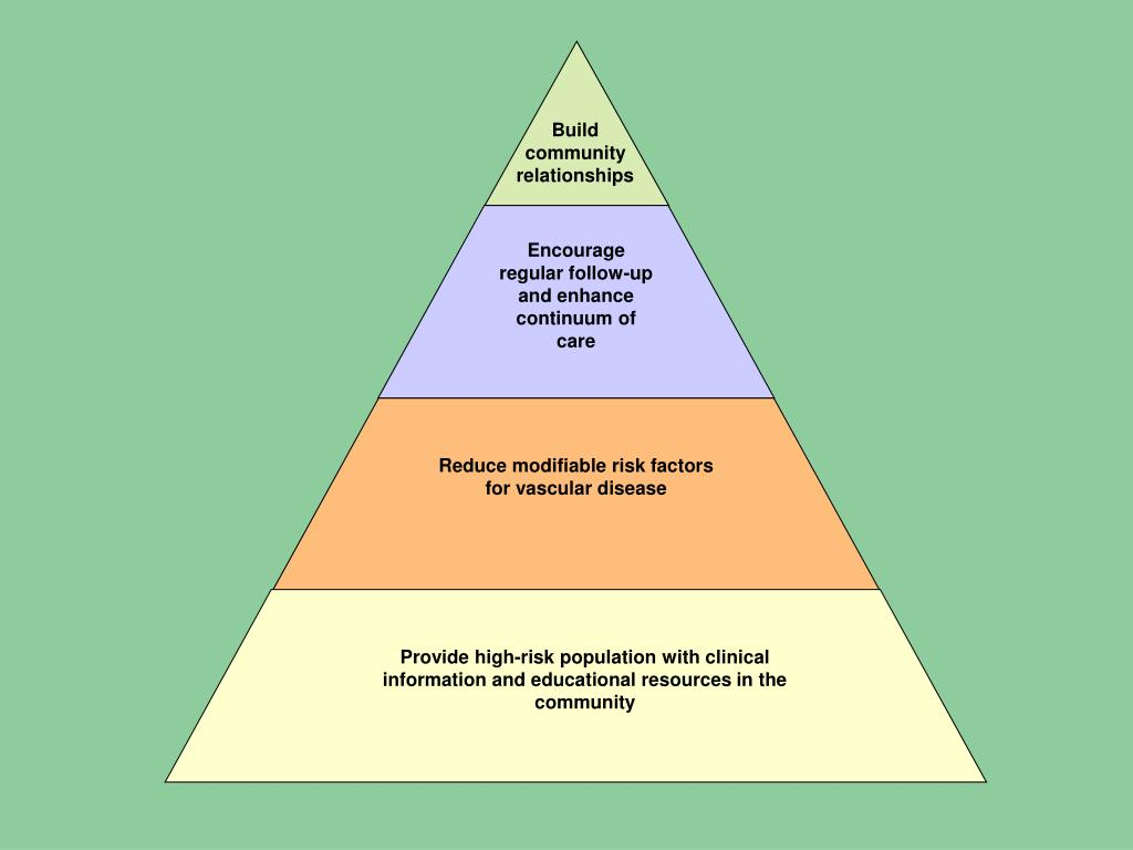 Encourage regular follow-up and enhance continuum of care