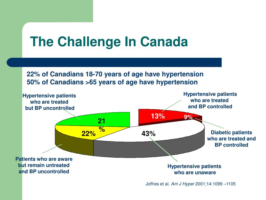 Hypertensive patients