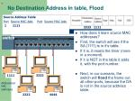 no destination address in table flood