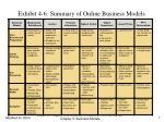 exhibit 4 6 summary of online business models