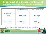 time cost of a discipline referral averaged to 30 minutes for student 15 minutes for administrator