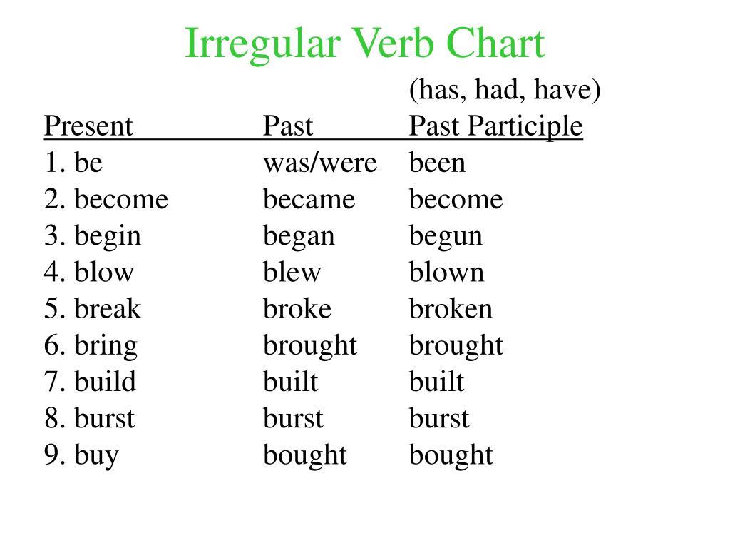 irregular verb chart l.