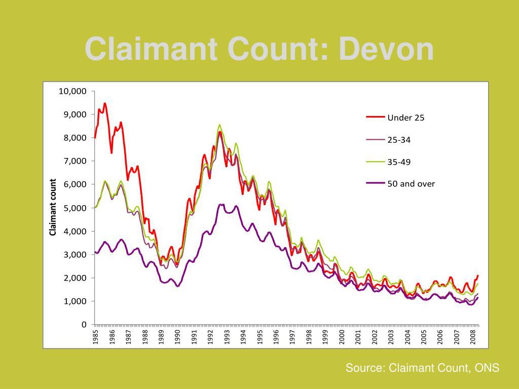 Claimant Count: Devon