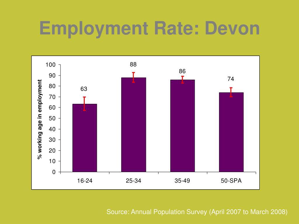 Employment Rate: Devon