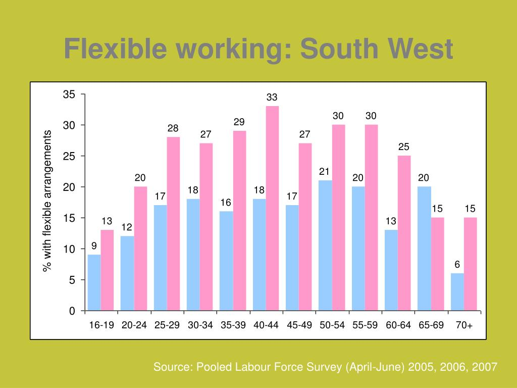Flexible working: South West