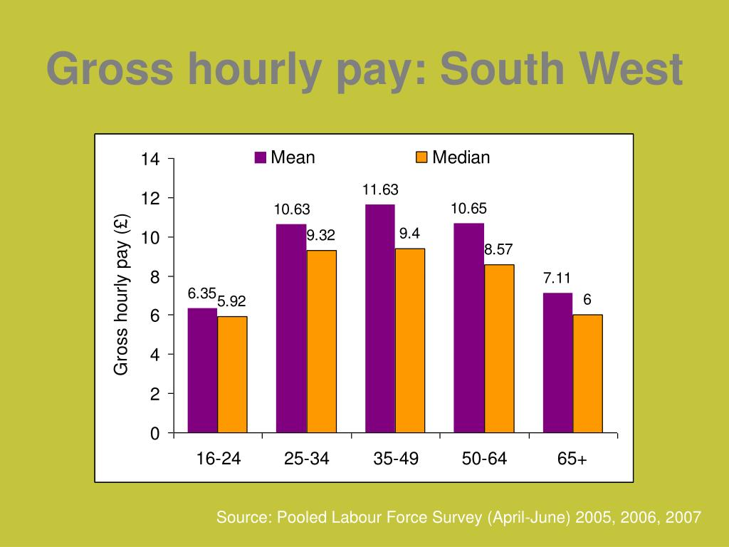 Gross hourly pay: South West