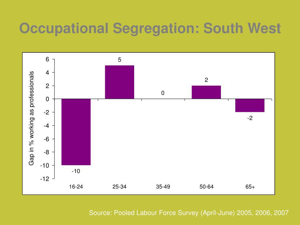 Occupational Segregation: South West