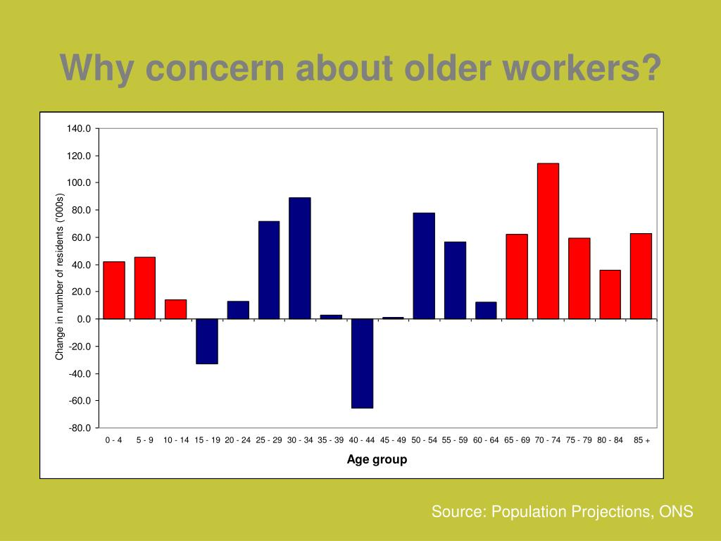 Why concern about older workers?