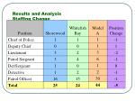 results and analysis staffing change