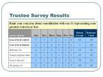 trustee survey results