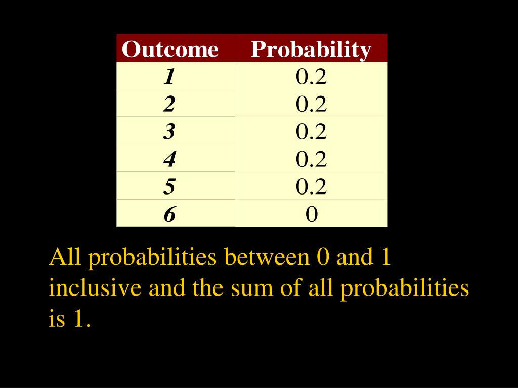 All probabilities between 0 and 1 inclusive and the sum of all probabilities is 1.