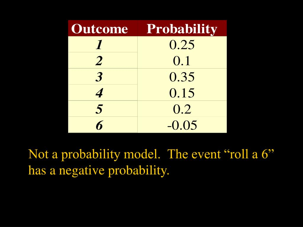 "Not a probability model.  The event ""roll a 6"" has a negative probability."