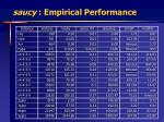 saucy empirical performance30
