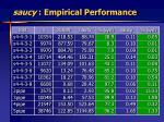 saucy empirical performance32