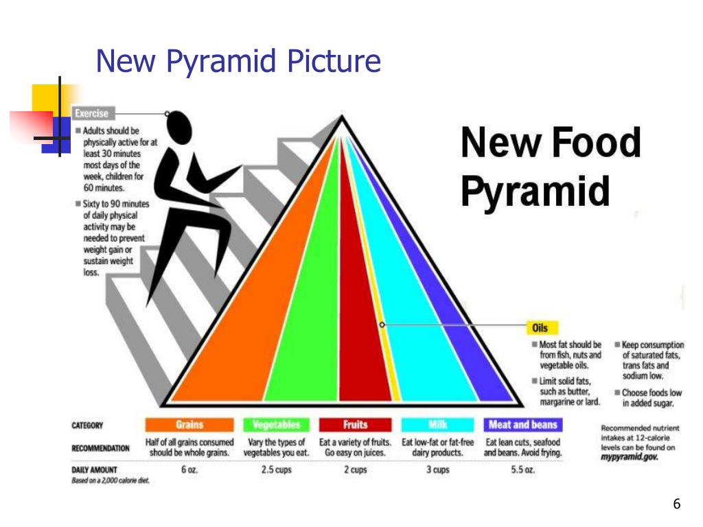 New Pyramid Picture