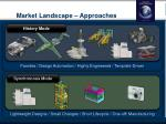 market landscape approaches