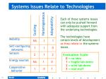 systems issues relate to technologies